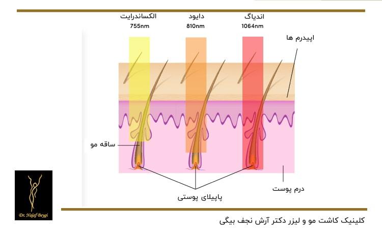 طول موج انواع لیزر های مختلف